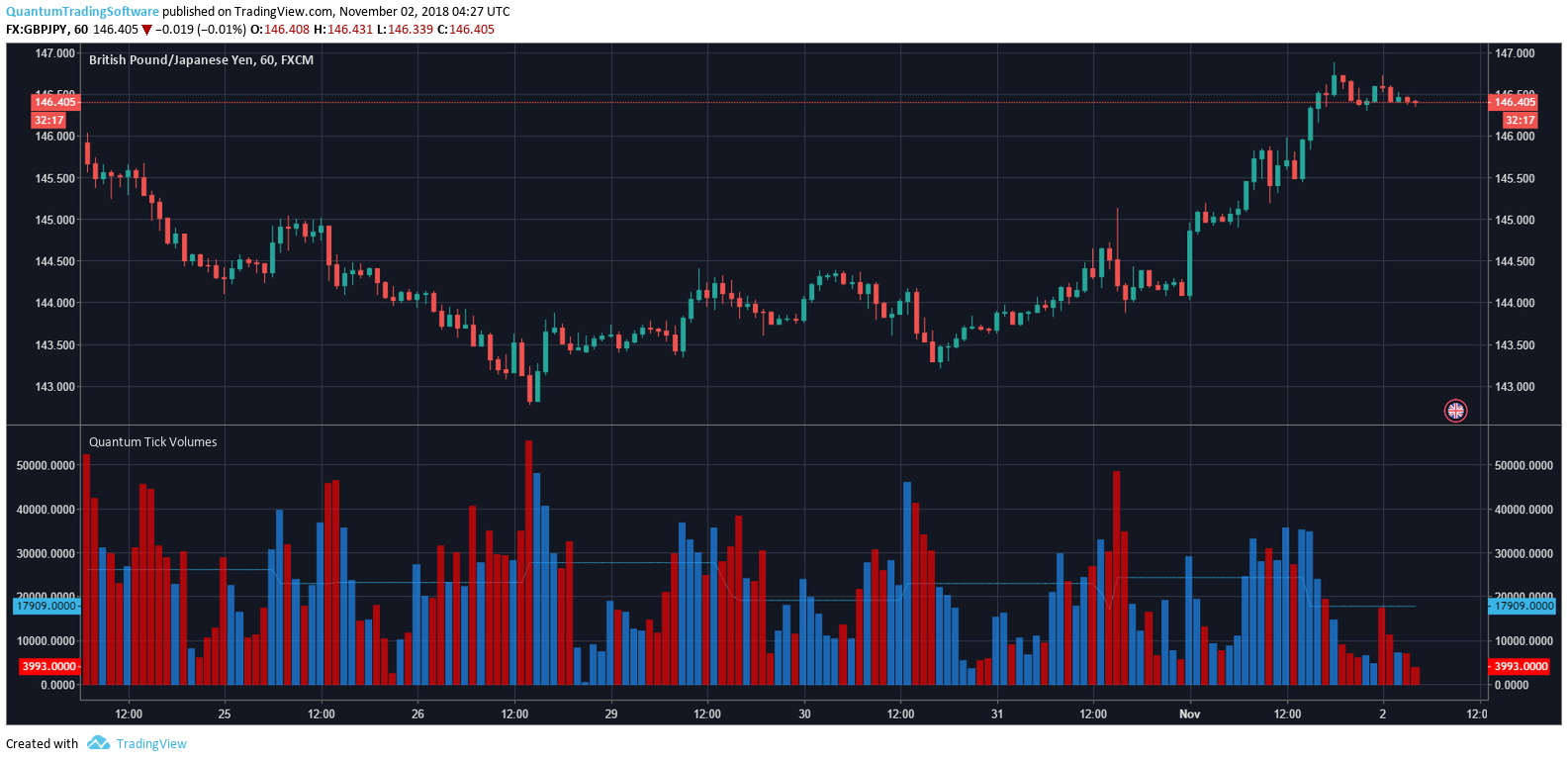 Configuring the Tick Volumes Indicator for TradingView