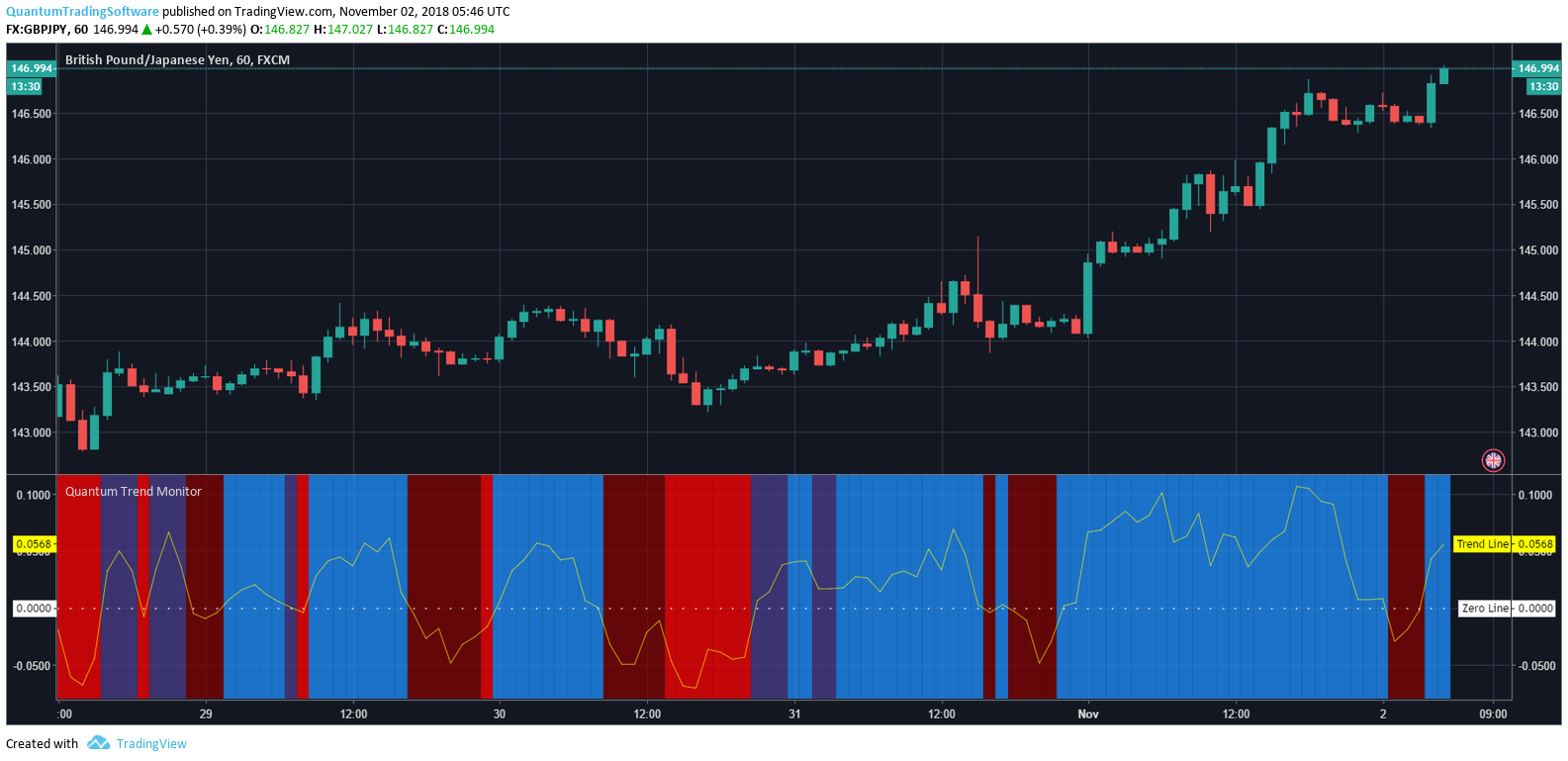 Configuring the Trend Monitor Indicator for TradingView