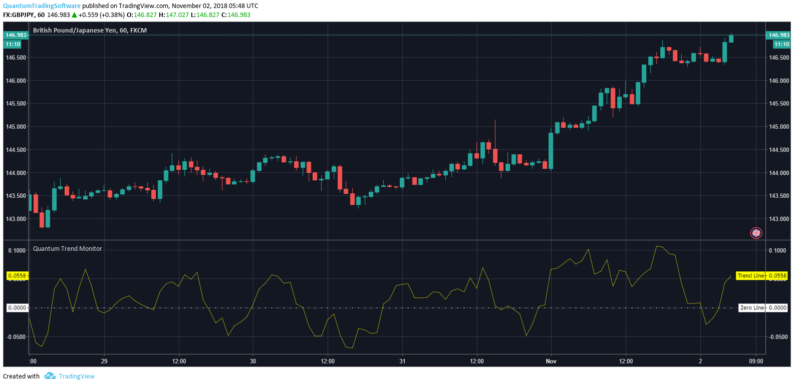 Configuring the Trend Monitor Indicator for TradingView – Quantum