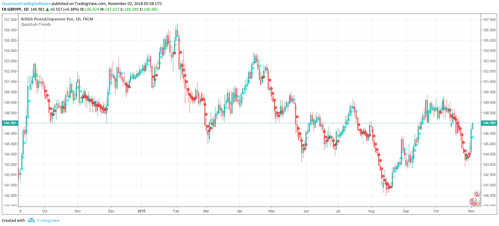Configuring the Trends Indicator for TradingView – Quantum