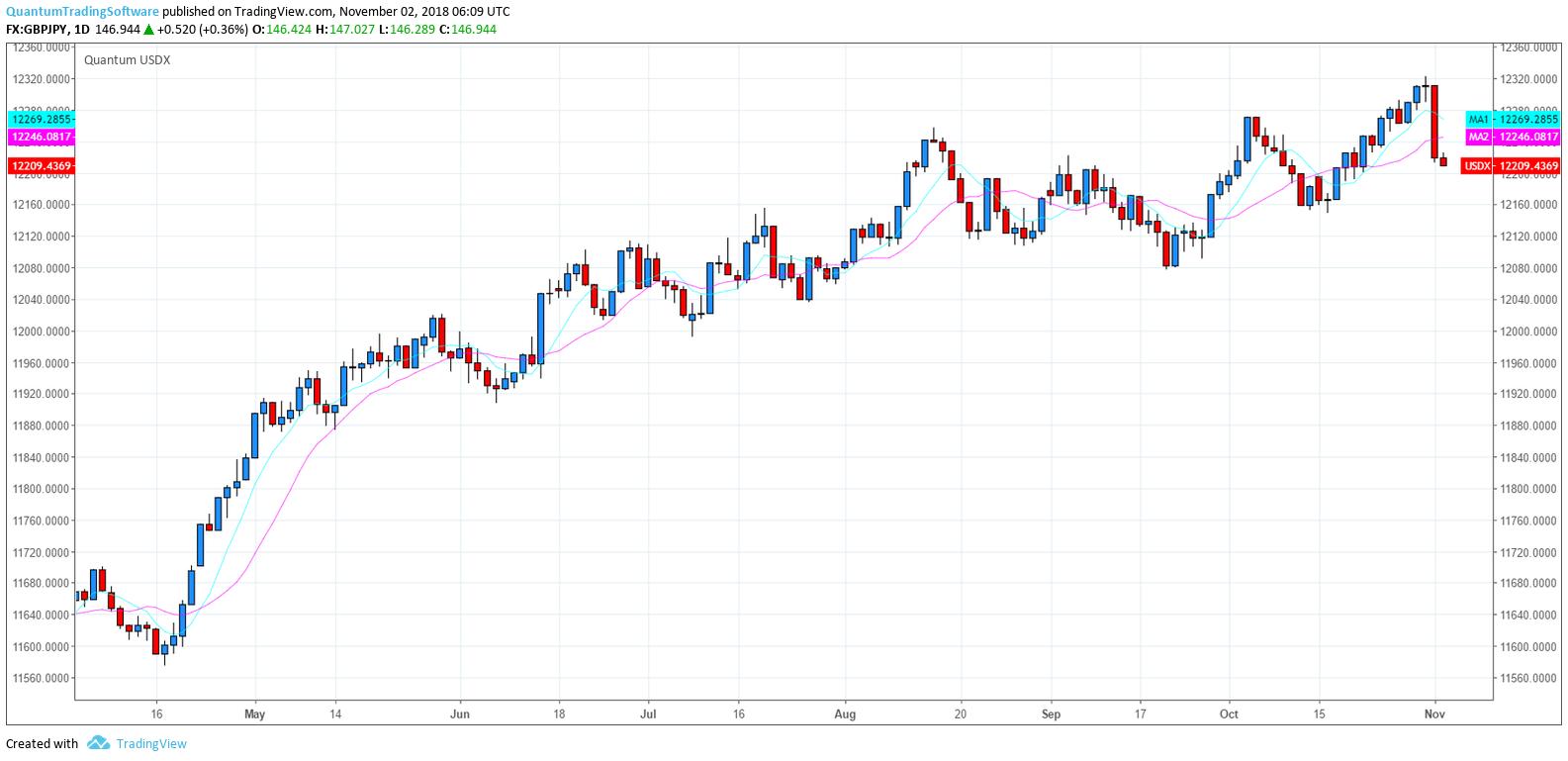 Tradingview Tick Indicator