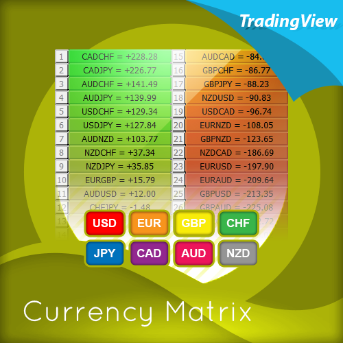 currency-matrix-indicator-for-tradingview