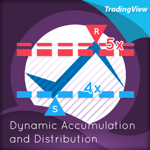 dynamic-accumulation-and-distribution-indicator-for-tradingview